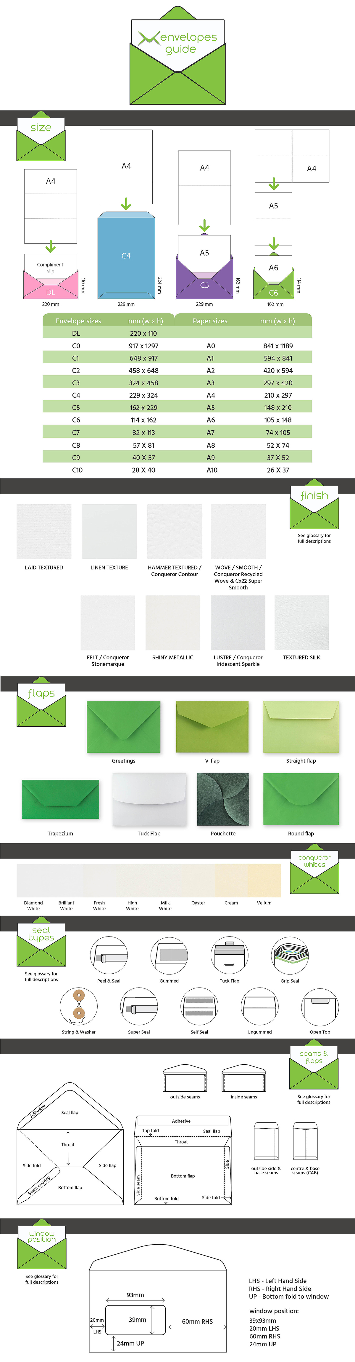 Envelopes Guide Infographic